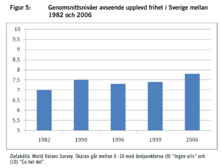 upplevd frihet i sverige 1982-2006