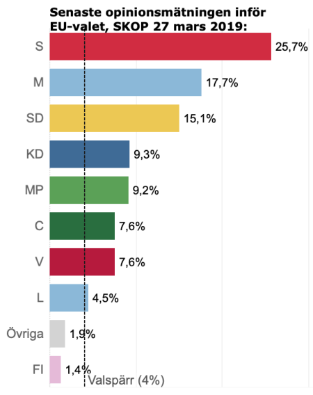 EU-val opinion 27 mars 2019